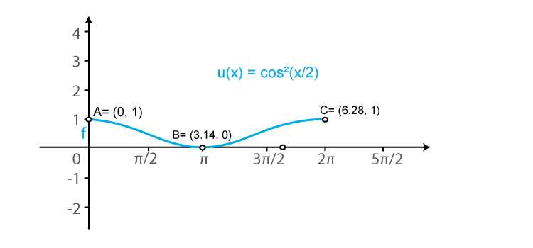 RD Sharma Solutions for Class 11 Maths Chapter 6 – Graphs of Trigonometric Functions image -18