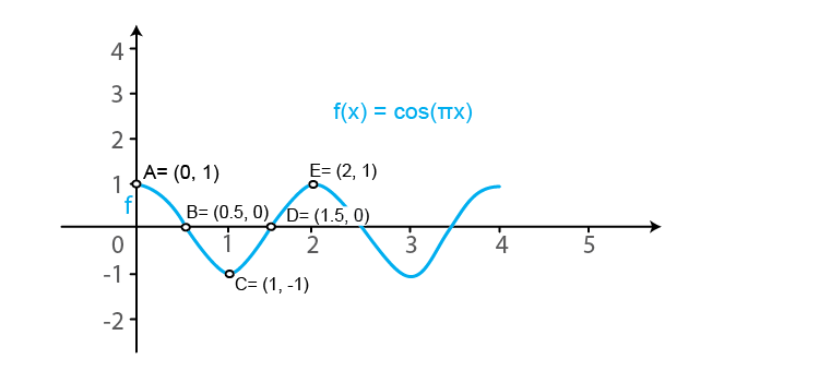 RD Sharma Solutions for Class 11 Maths Chapter 6 – Graphs of Trigonometric Functions image -19