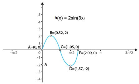 RD Sharma Solutions for Class 11 Maths Chapter 6 – Graphs of Trigonometric Functions image -3