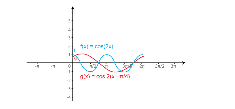 RD Sharma Solutions for Class 11 Maths Chapter 6 – Graphs of Trigonometric Functions image -22