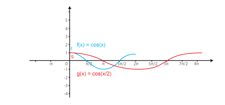 RD Sharma Solutions for Class 11 Maths Chapter 6 – Graphs of Trigonometric Functions image -23