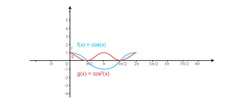 RD Sharma Solutions for Class 11 Maths Chapter 6 – Graphs of Trigonometric Functions image -24