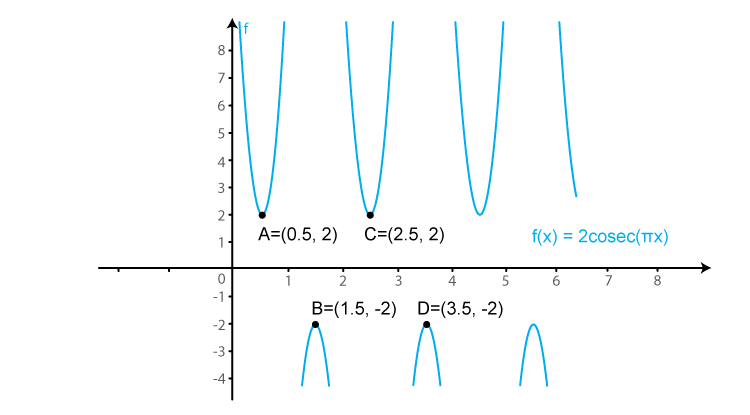 RD Sharma Solutions for Class 11 Maths Chapter 6 – Graphs of Trigonometric Functions image -25