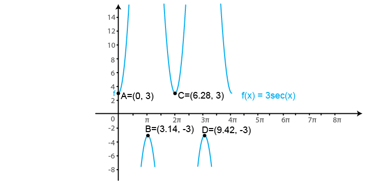 RD Sharma Solutions for Class 11 Maths Chapter 6 – Graphs of Trigonometric Functions image -26