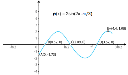 RD Sharma Solutions for Class 11 Maths Chapter 6 – Graphs of Trigonometric Functions image - 4