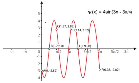 RD Sharma Solutions for Class 11 Maths Chapter 6 – Graphs of Trigonometric Functions image -5