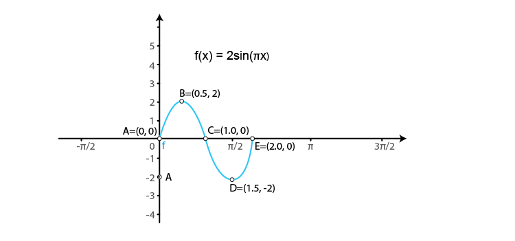 RD Sharma Solutions for Class 11 Maths Chapter 6 – Graphs of Trigonometric Functions image -8
