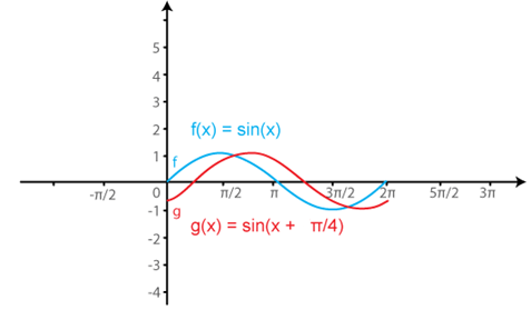 RD Sharma Solutions for Class 11 Maths Chapter 6 – Graphs of Trigonometric Functions image -9