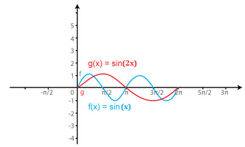 RD Sharma Solutions for Class 11 Maths Chapter 6 – Graphs of Trigonometric Functions image -10