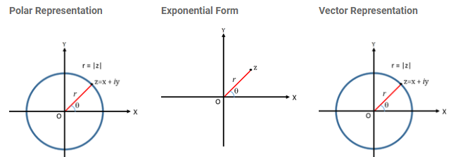 Representation Of A Complex Number