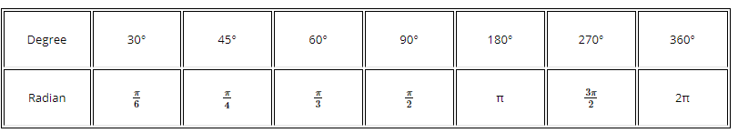 Table of degree to radian measure of angles