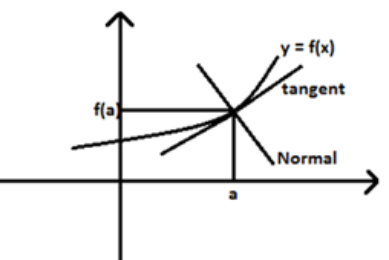 tangent and Normal to a Curve