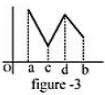 The Extremum of a function