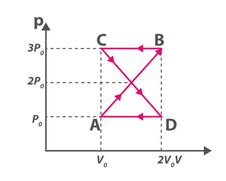 Thermodynamics NEET Q3