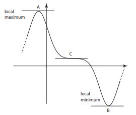 Stationary points vs turning points