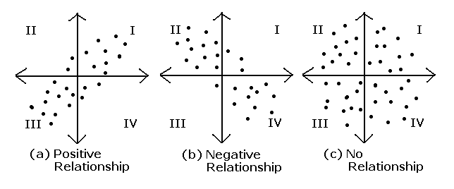 Positive negative and zero correlation