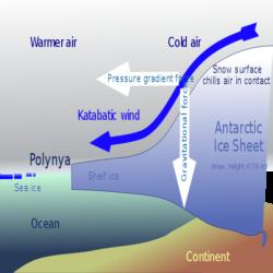 Types of Wind - Katabatic Wind