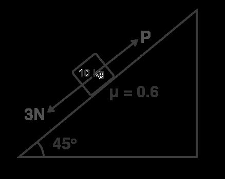 A block of mass 10 kg at an incline