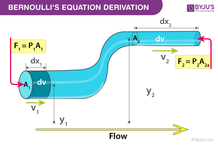 Bernoulli's Equation Derivation