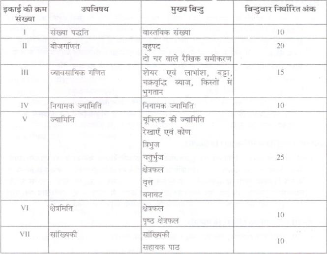 Bihar Board Class 9 Maths syllabus in Hindi