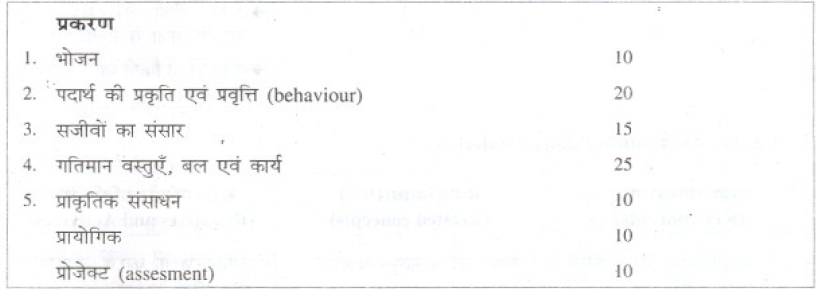 Bihar Board Class 9 Science syllabus