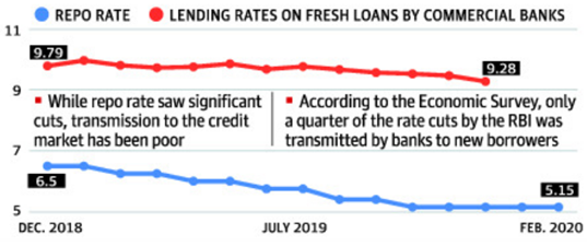 Repo rate and lending rates