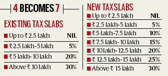 Existing and new tax slabs