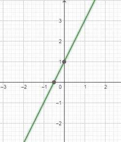 CBSE Class 10 Maths Notes Chapter 3 graph-1