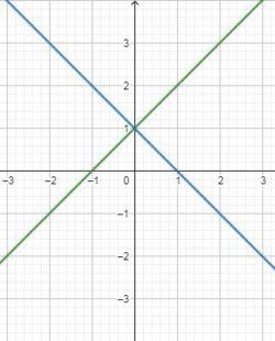 CBSE Class 10 Maths Notes Chapter 3 graph-2