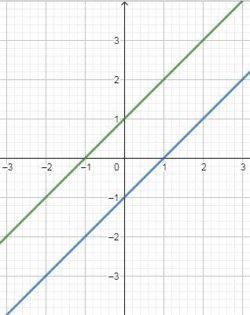 CBSE Class 10 Maths Notes Chapter 3 graph-3