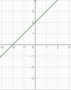 CBSE Class 10 Maths Notes Chapter 3 graph-4