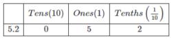 CBSE Class 6 Maths Notes Chapter 8-3