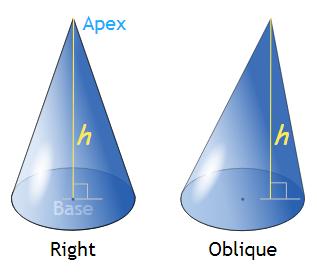 cone and oblique