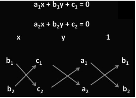 Cross Multiplication Method