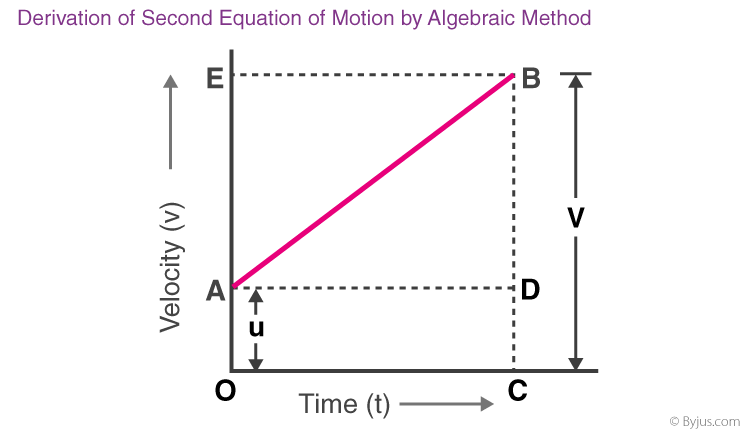 Derivation Of Second Equation Of Motion