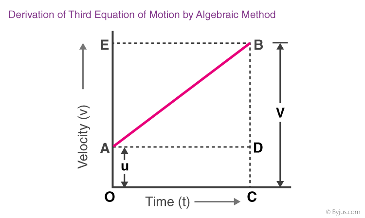 Derivation Of Third Equation Of Motion