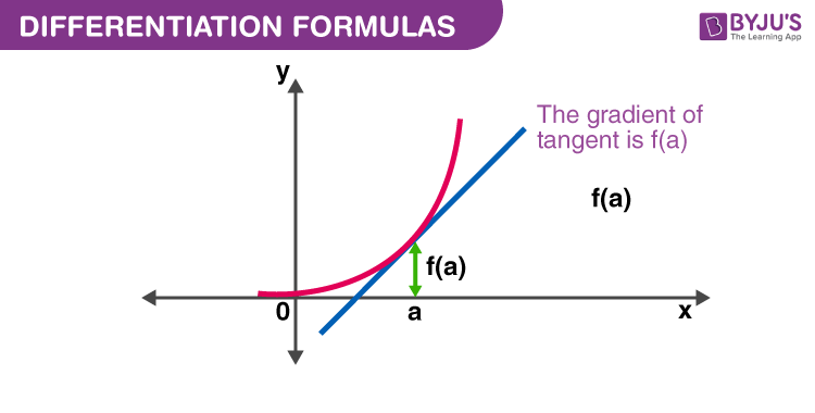 Differentiation Formulas Graph