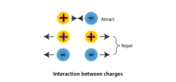 Interaction between charges