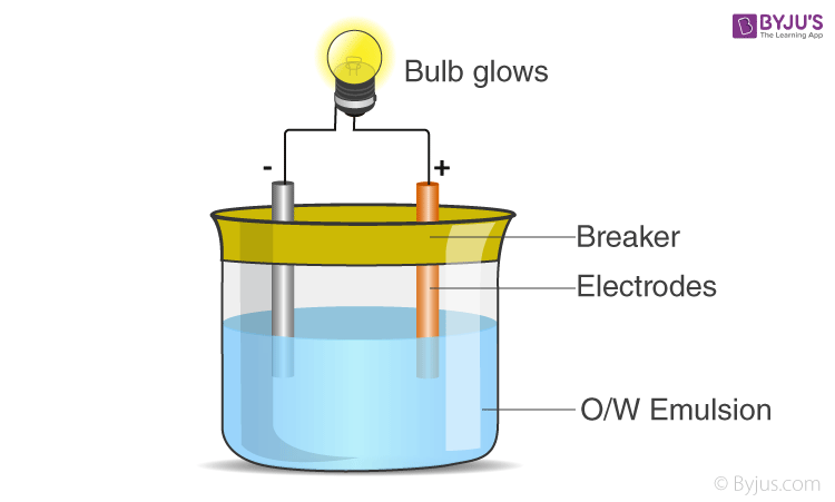 Emulsion kept between 2 electrodes and a bulb