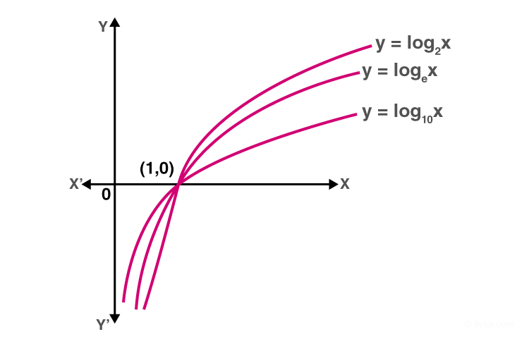 Derivative of logarithmic and exponential function 2