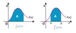 Geometrical Interpretation Of Definite Integral