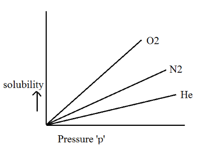 Henry's Law Constant