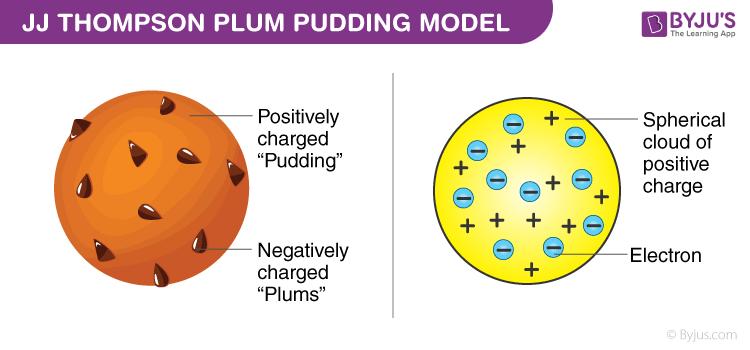 JJ Thompson Plum Pudding Model