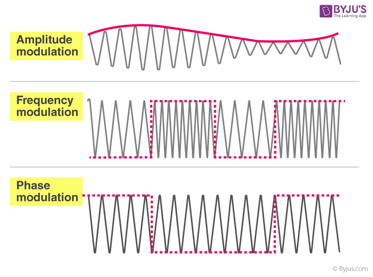 Types of Modulation And Demodulation