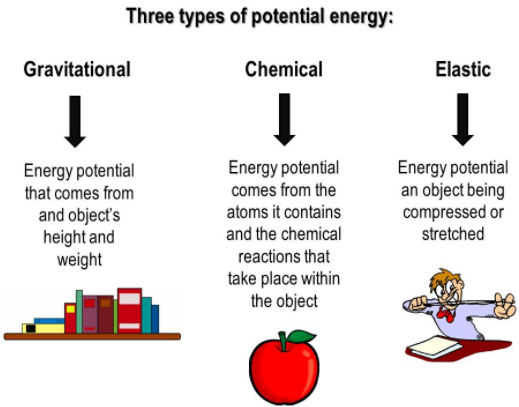 Types of Potential Energy.