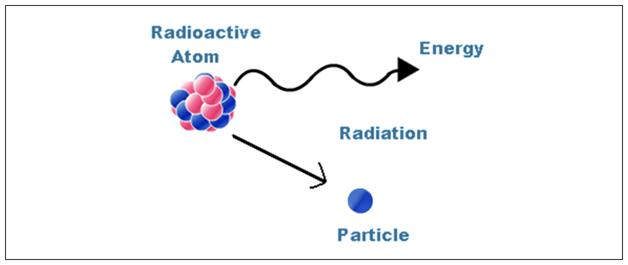 Properties of Alpha Beta and Gamma Rays