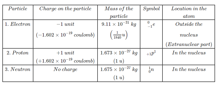 Properties of electrons, protons, and neutrons