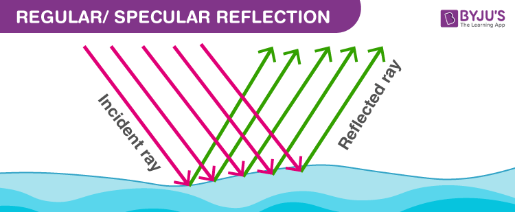 Regular Specular Reflection