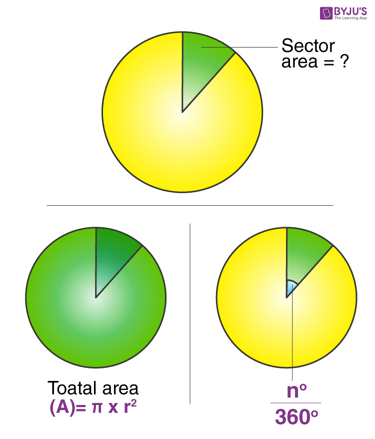 Area of Sector Of A Circle