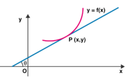 Subtangent And Subnormal